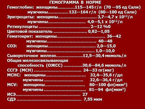 Таблица нормальных показателей гемограммы здорового пациента вич
