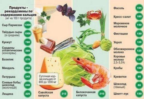 При остеопорозе нужно правильно питаться