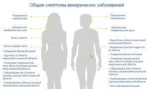 Признаки ЗППП у мужчин и женщин